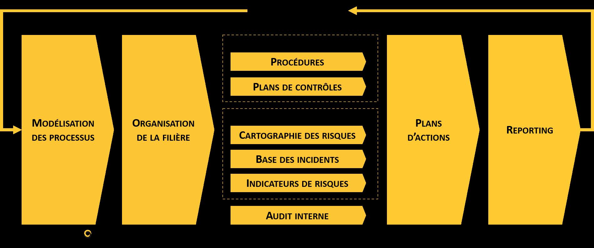 schéma prévention des risques