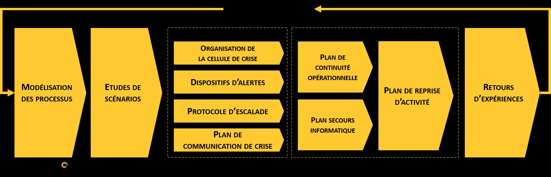 schéma gestion de crise